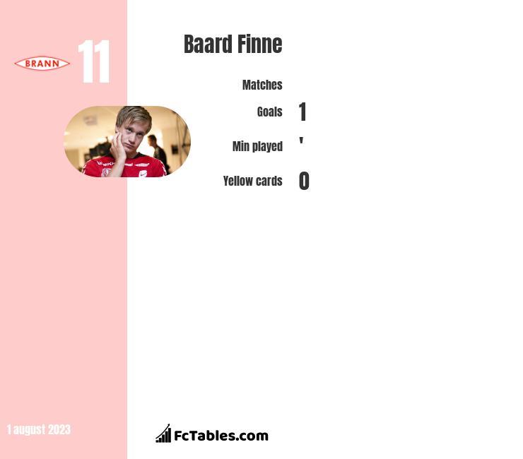 Baard Finne infographic