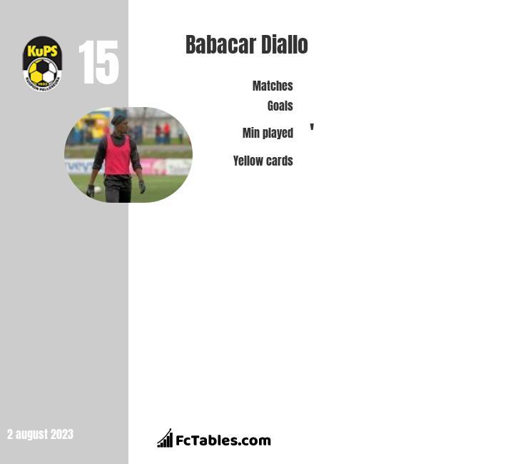 Babacar Diallo infographic