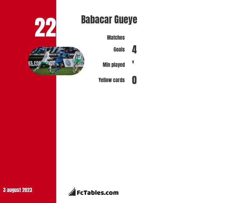 Babacar Gueye infographic