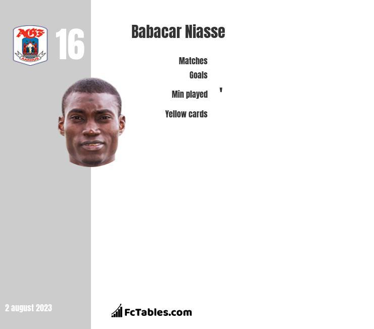 Babacar Niasse infographic