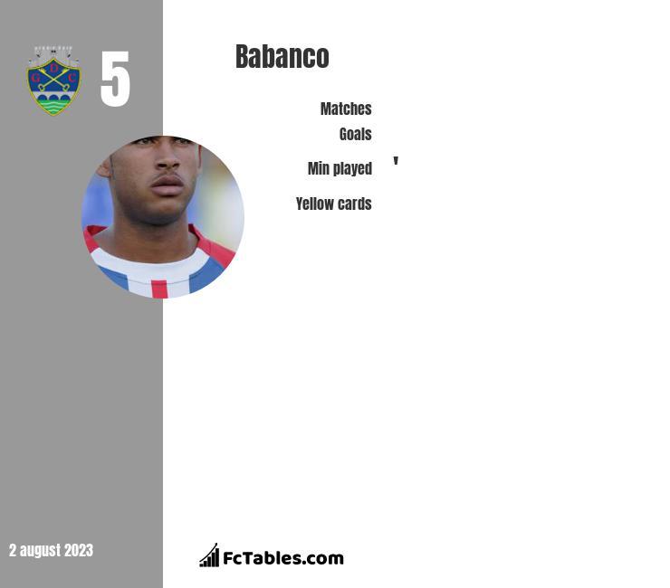 Babanco infographic