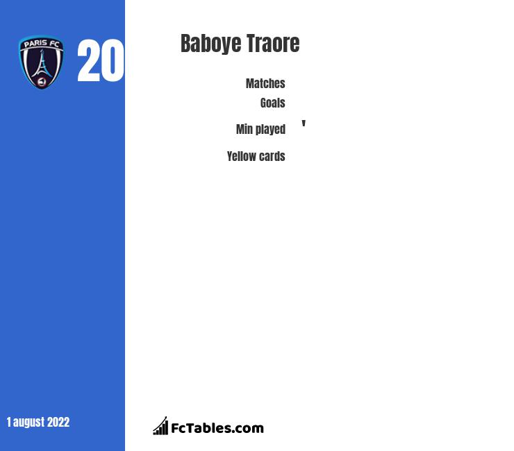 Baboye Traore infographic statistics for Paris FC