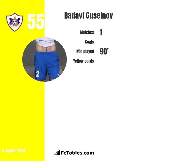 Badavi Guseinov infographic