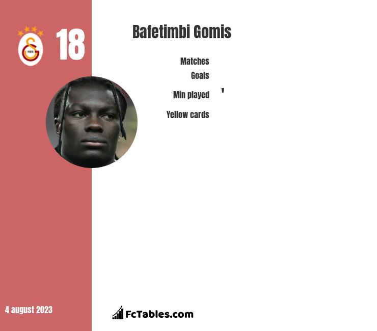 Bafetimbi Gomis infographic