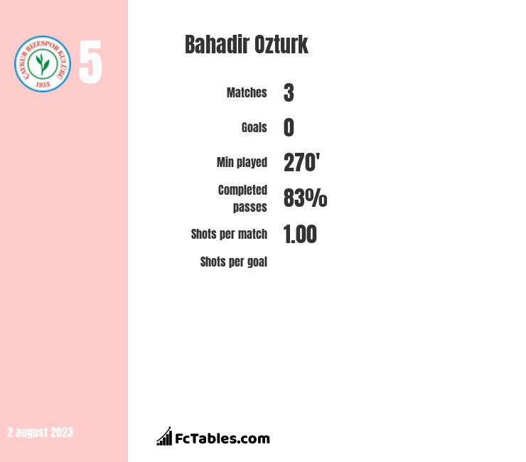 Bahadir Ozturk infographic