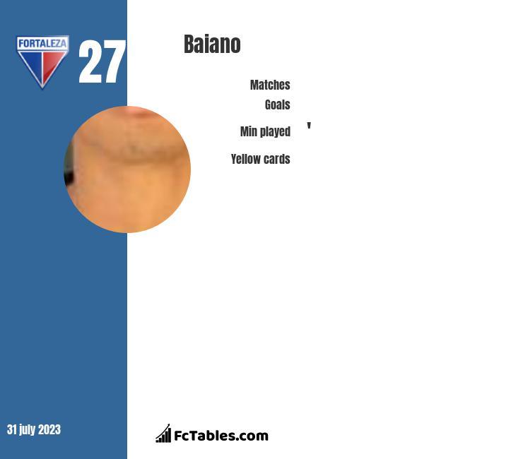 Baiano infographic