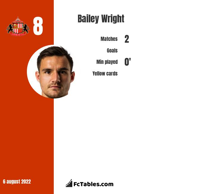 Bailey Wright infographic statistics for Bristol City