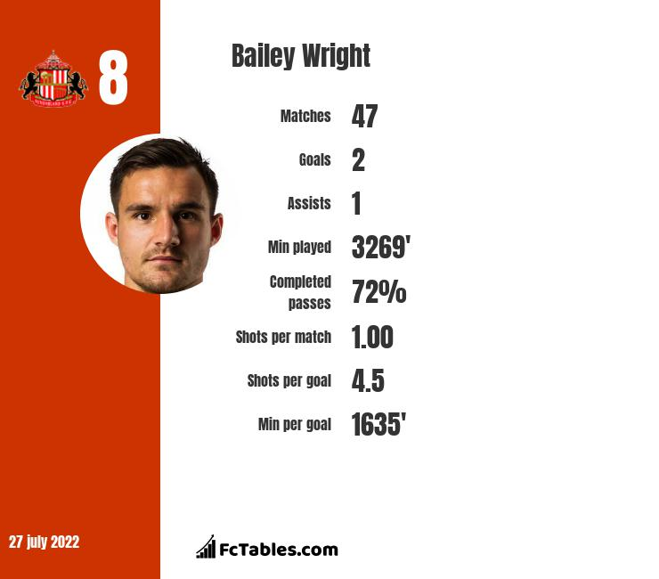 Bailey Wright infographic