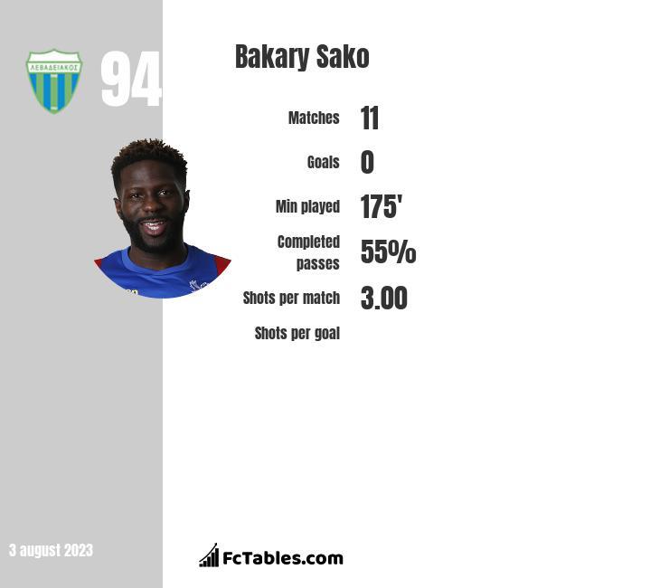 Bakary Sako infographic statistics for Crystal Palace