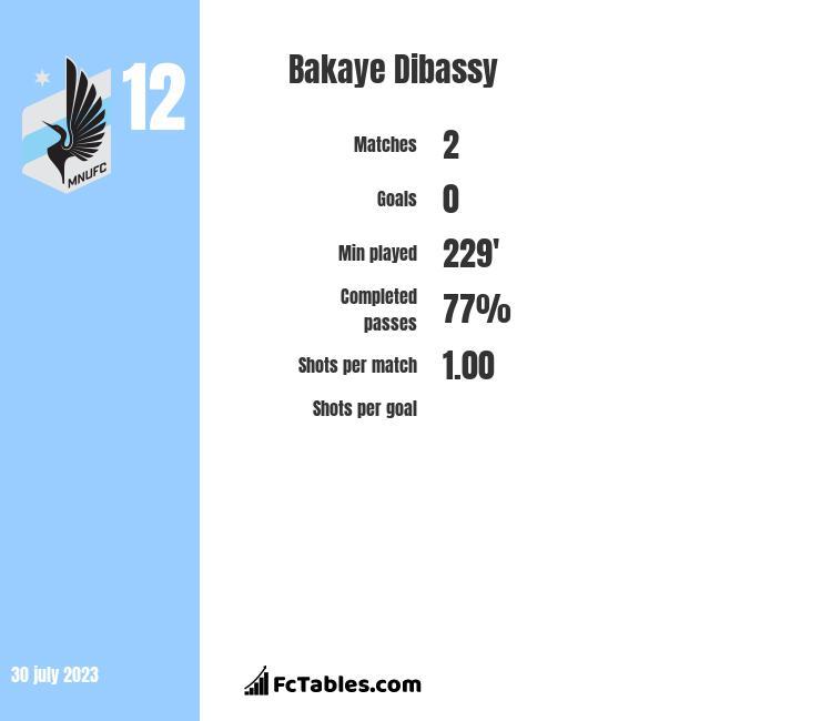 Bakaye Dibassy infographic