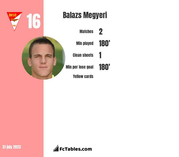 Balazs Megyeri infographic