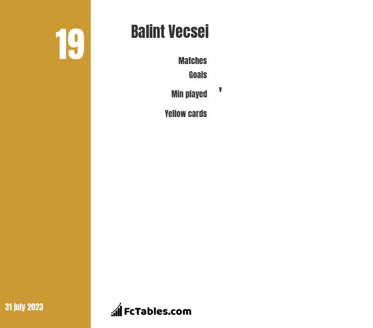 Balint Vecsei infographic