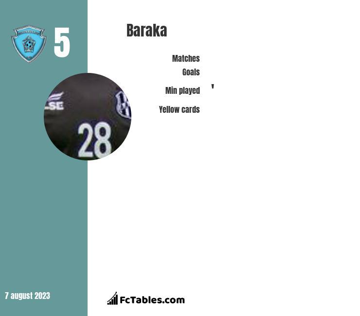 Baraka infographic