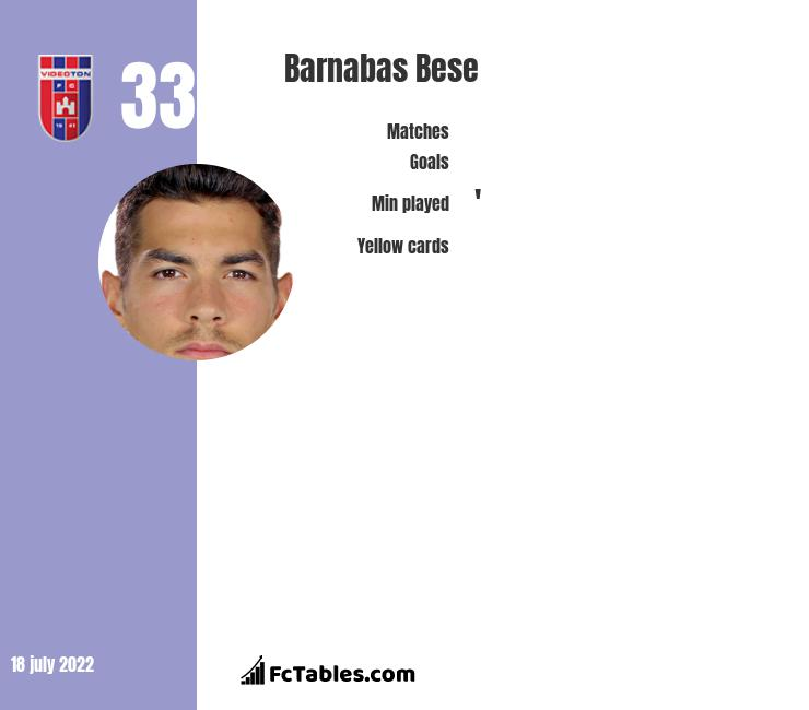 Barnabas Bese infographic