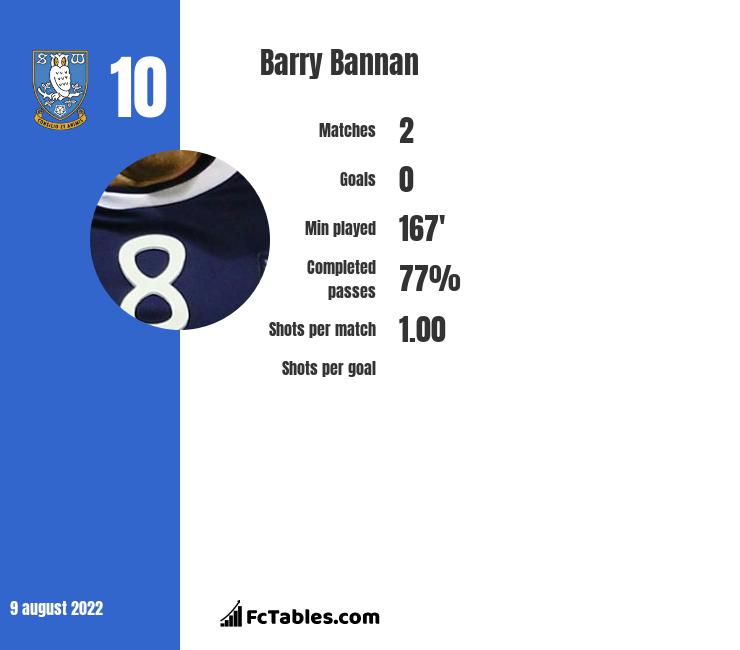 Barry Bannan infographic