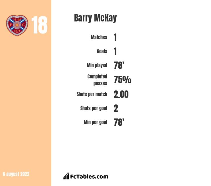 Barry McKay infographic statistics for Fleetwood Town