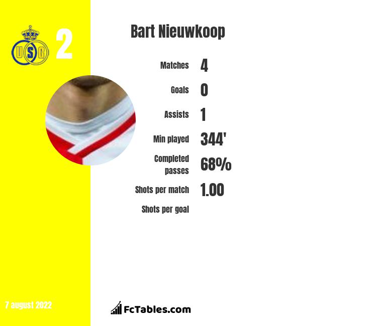 Bart Nieuwkoop infographic statistics for Willem II