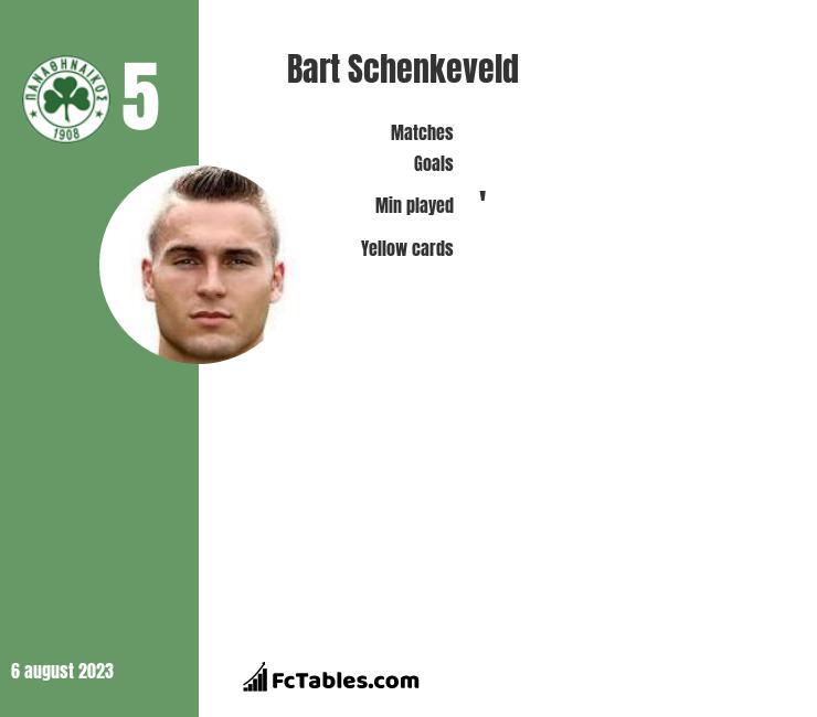 Bart Schenkeveld infographic