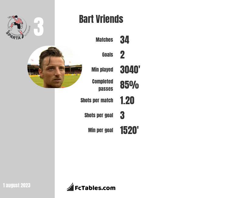 Bart Vriends infographic