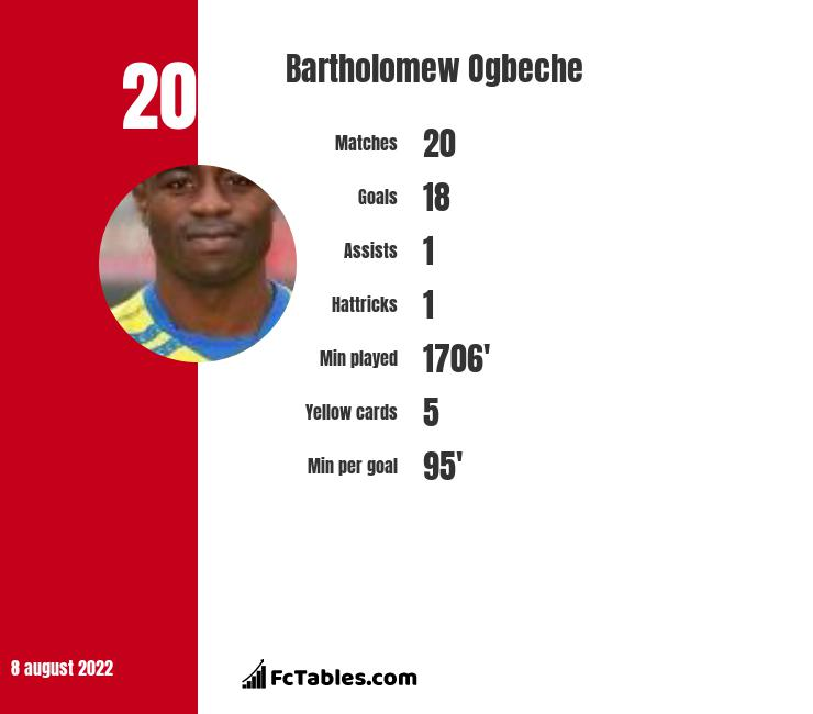 Bartholomew Ogbeche infographic statistics for Kerala Blasters FC