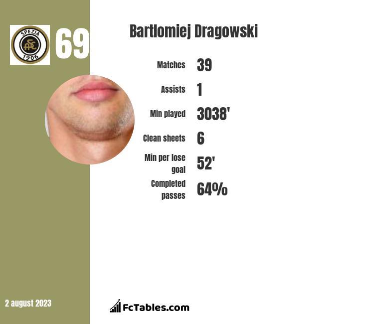 Bartłomiej Drągowski infographic