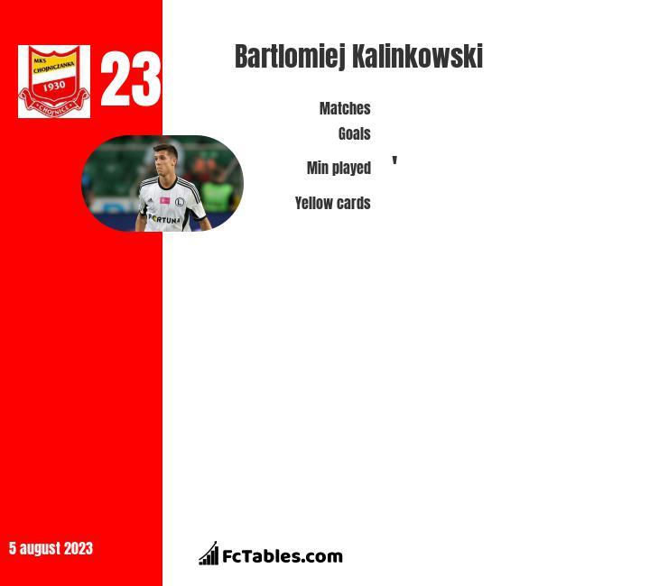Bartlomiej Kalinkowski infographic