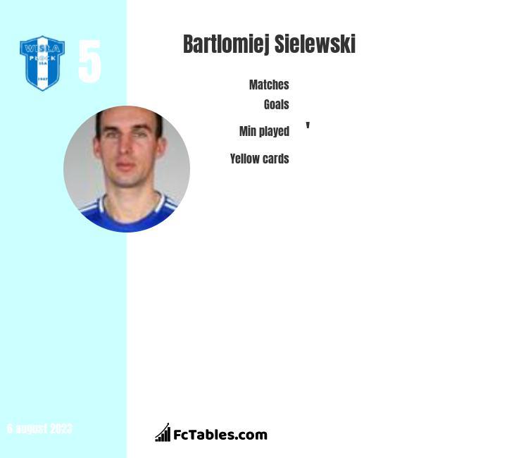 Bartlomiej Sielewski infographic