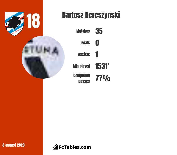Bartosz Bereszyński infographic