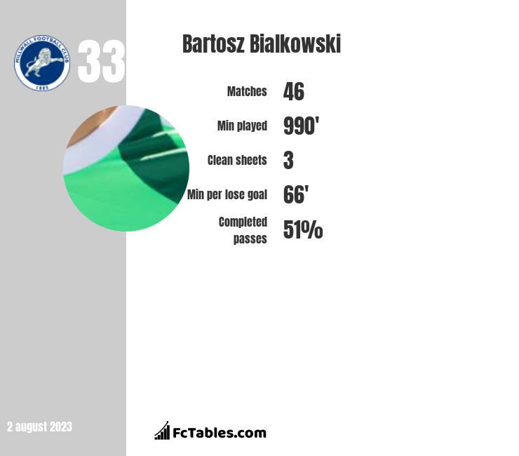 Bartosz Bialkowski infographic