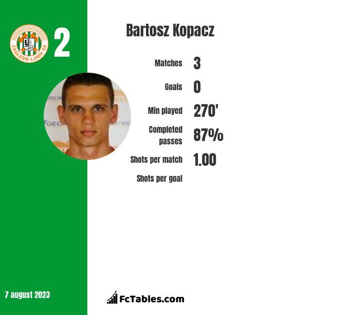 Bartosz Kopacz infographic