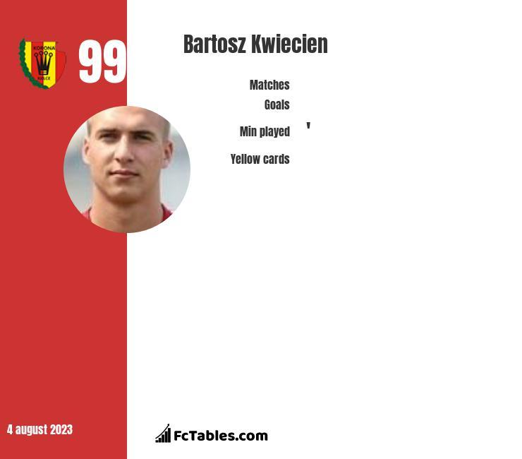 Bartosz Kwiecień infographic