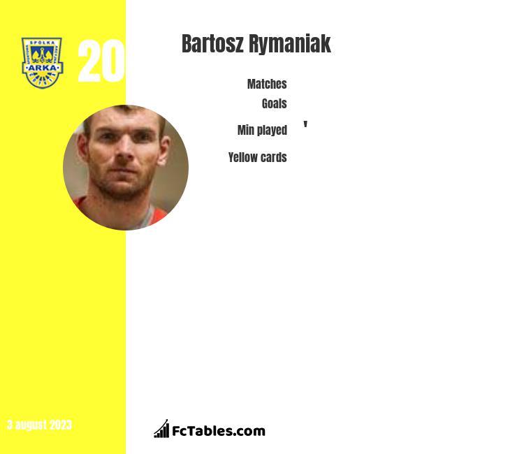 Bartosz Rymaniak infographic