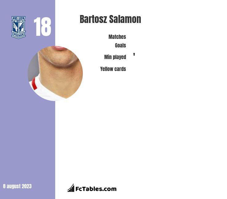 Bartosz Salamon infographic
