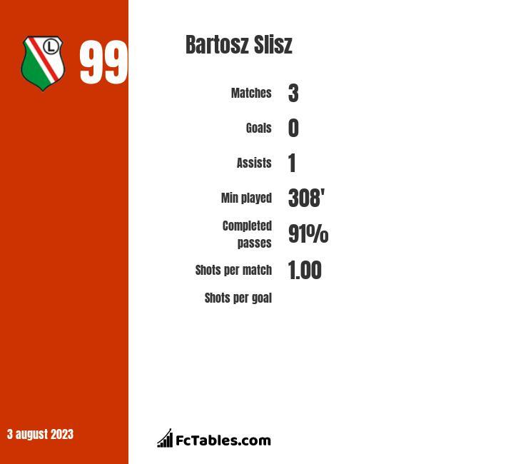 Bartosz Slisz infographic