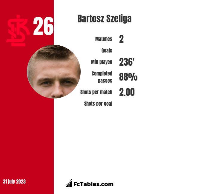 Bartosz Szeliga infographic