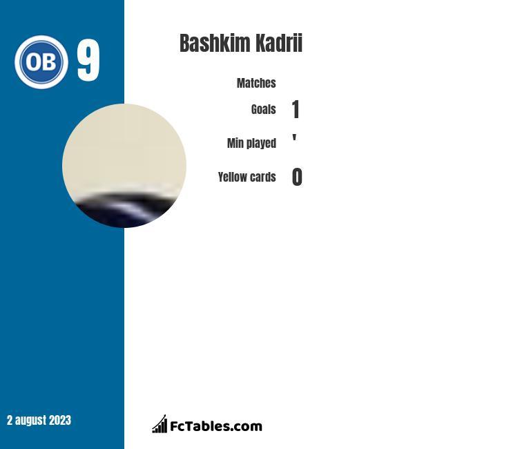 Bashkim Kadrii infographic