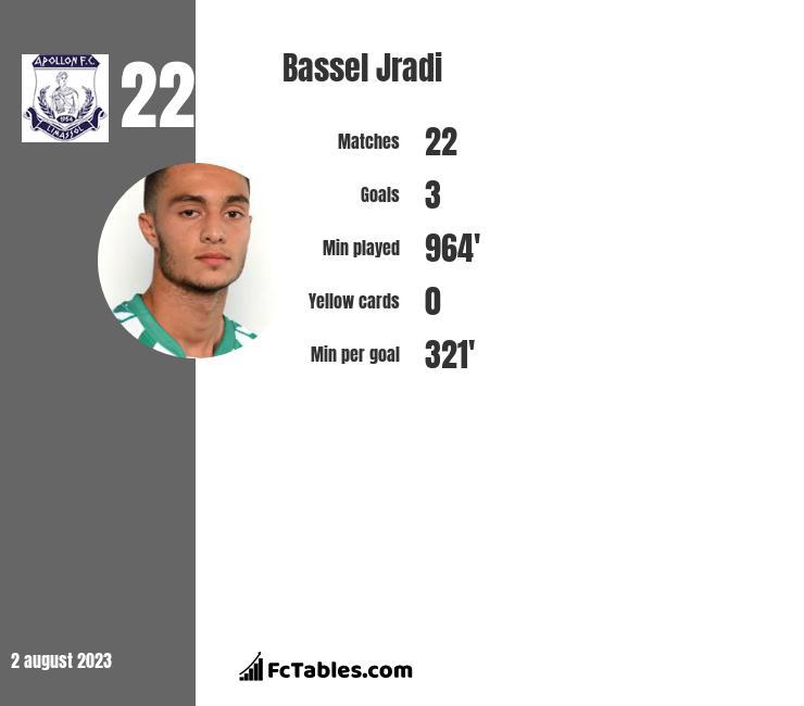 Bassel Jradi infographic
