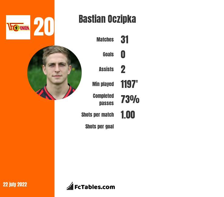 Bastian Oczipka infographic