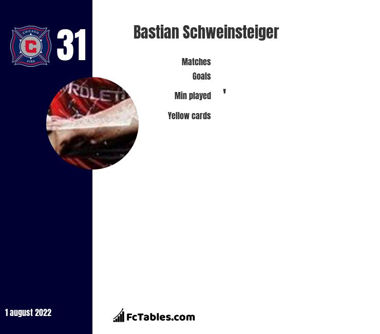 Bastian Schweinsteiger infographic statistics for Chicago Fire