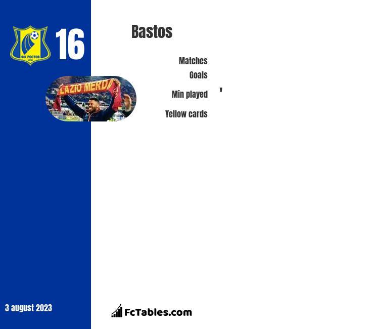 Bastos infographic
