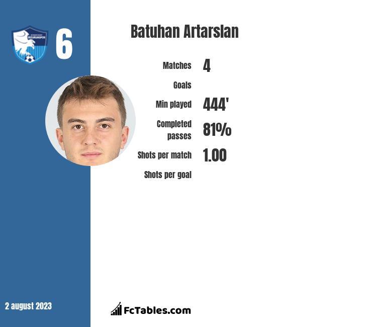 Batuhan Artarslan infographic