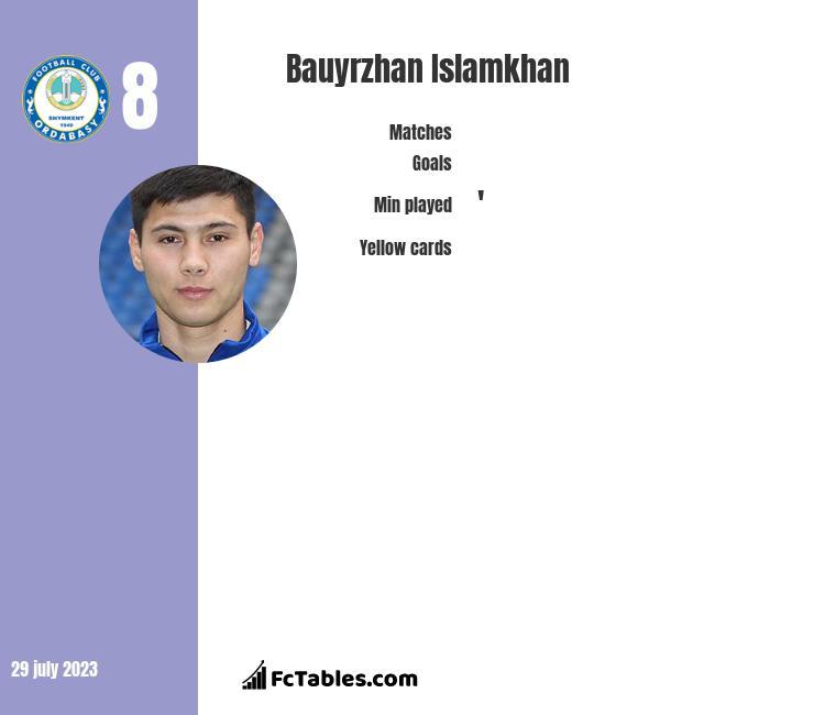 Bauyrzhan Islamkhan infographic