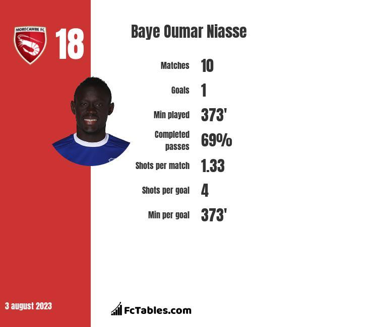 Baye Oumar Niasse infographic statistics for Everton