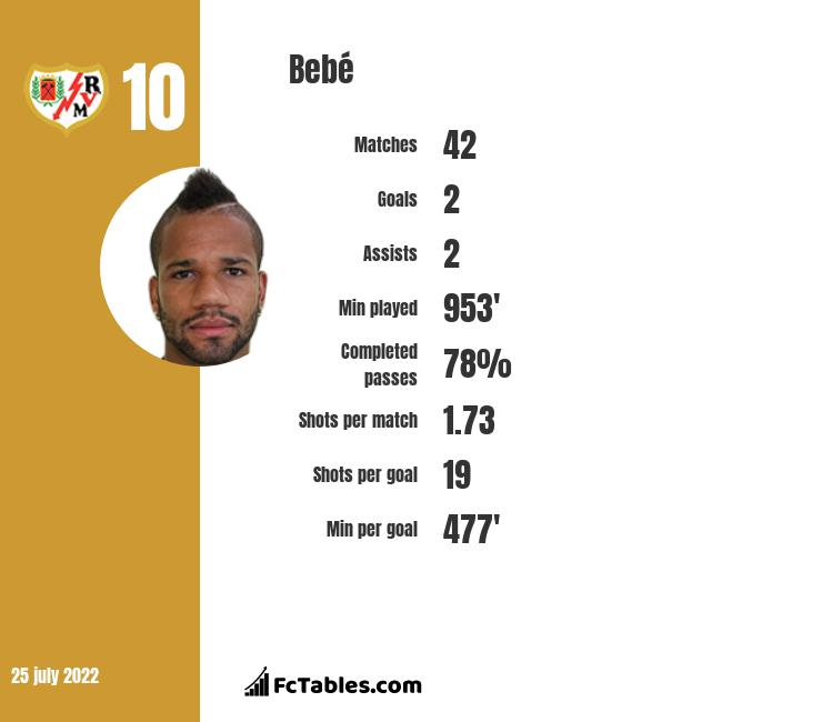 Bebé infographic statistics for Rayo Vallecano