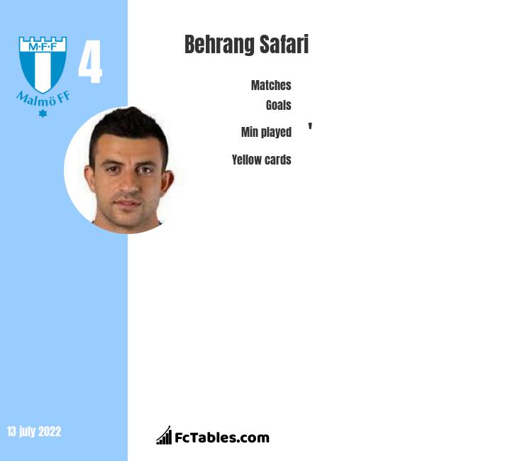 Behrang Safari infographic statistics for Malmoe FF