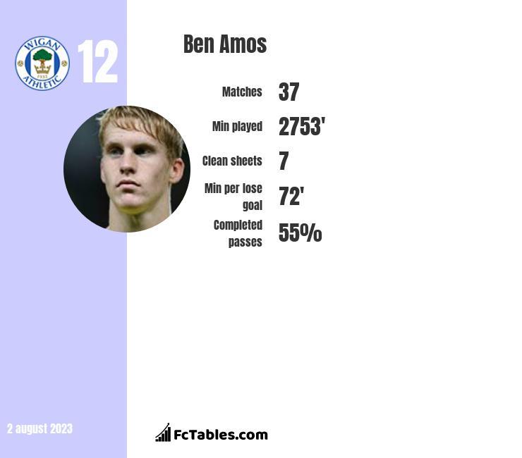 Ben Amos infographic