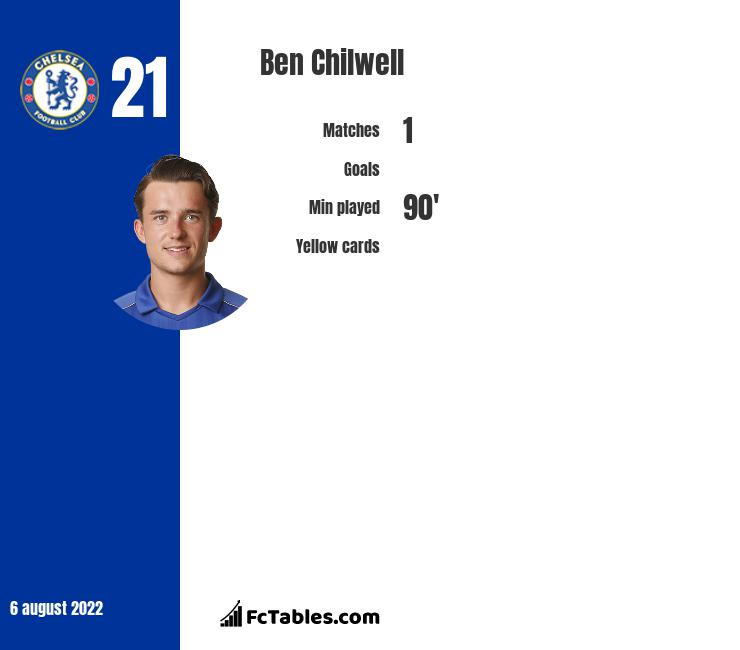 Ben Chilwell infographic