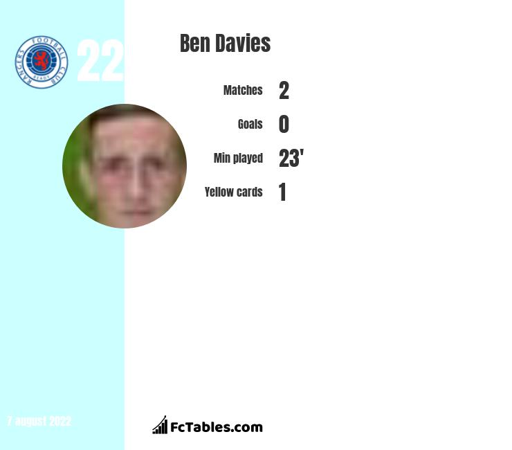 Ben Davies infographic statistics for Preston