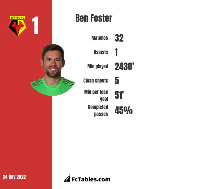Ben Foster infographic statistics for West Bromwich Albion