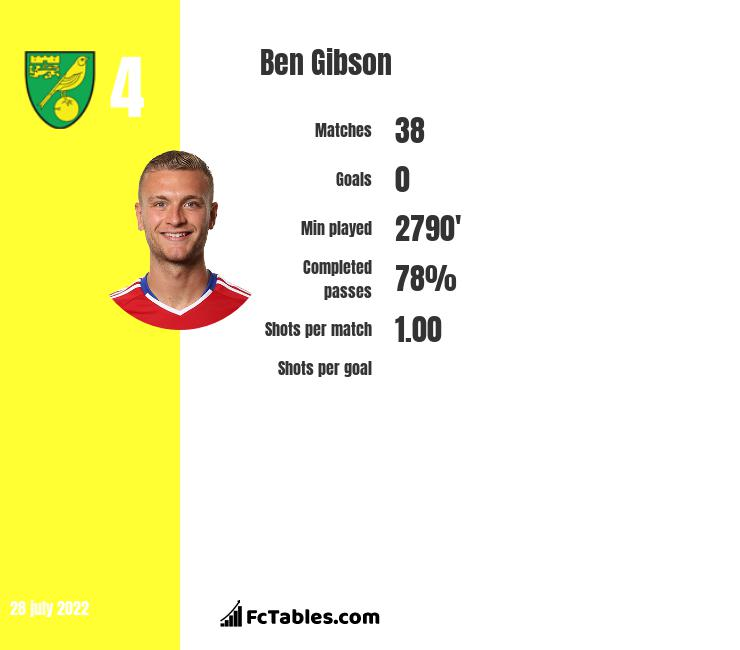 Ben Gibson infographic statistics for Burnley